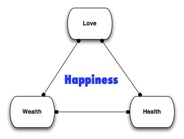 happiness-triad.jpg